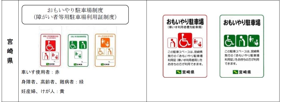 身障者用駐車場【車いすマーク駐車場は誰の場所?】パーキングパーミット・導入県一覧編・宮崎県