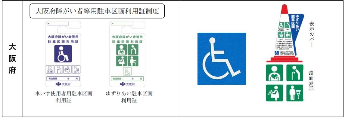 身障者用駐車場【車いすマーク駐車場は誰の場所?】パーキングパーミット・導入県一覧編・大阪府