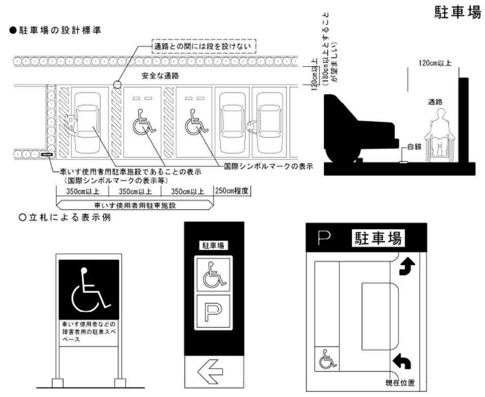 身障者用駐車場【車いすマーク駐車場は誰の場所?】基本編02
